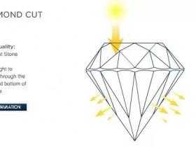 为什么钻石切工影响回收典当抵押价格?
