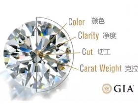 【钻石鉴定回收】钻石的4C是什么?
