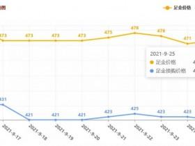 今日徐州黄金回收典当抵押价格查询(2021年9月25日)